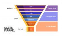 image depicting sales funnel